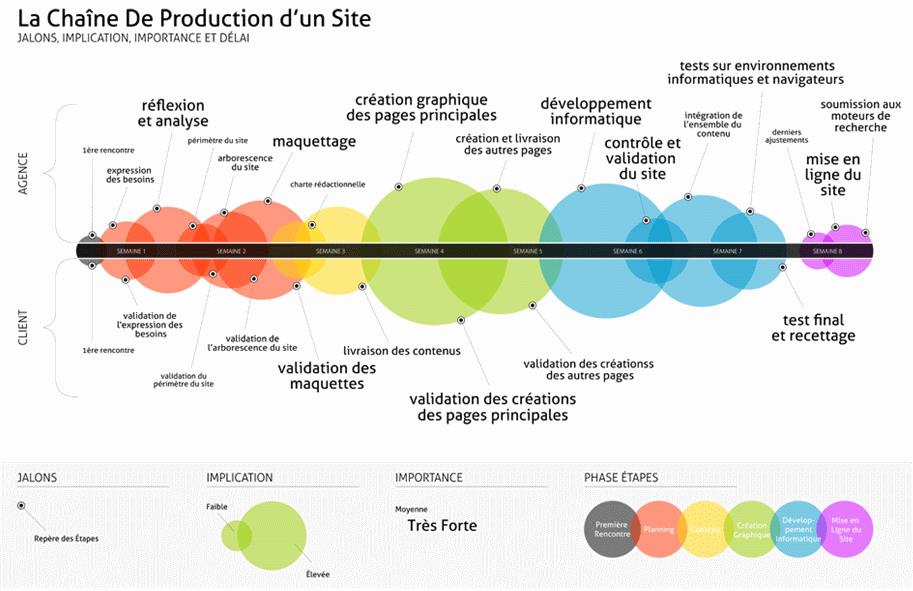 etapes d un projet web